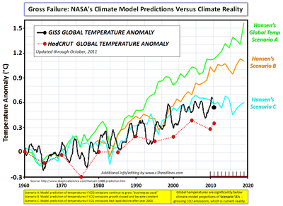 Hansen Climate Model vs Reality oct2011