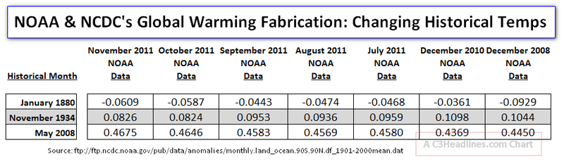 NOAA Fabricates Global Warming
