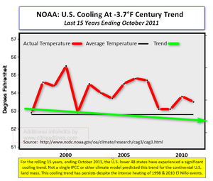 NOAA US Cooling Last 15 Yrs Oct 2011