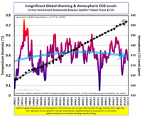 Global Warming CO2 15-Year Oct-2011