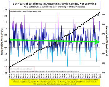 Antarctica Cooling and CO2 oct2011