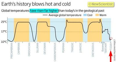 New Scientist - It Was Hotter In The Past