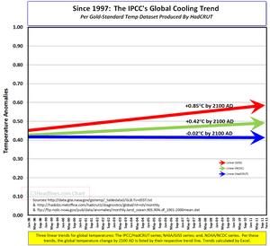 IPCC global cooling since 1997