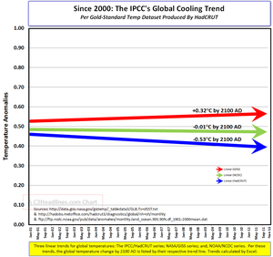 IPCC Global Cooling Since end of 2000