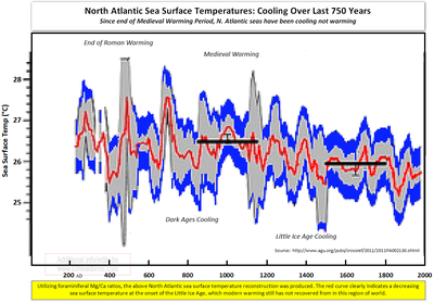 North Atlantic Cooling 750 years