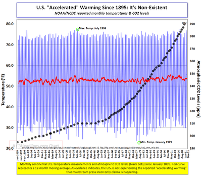 US monthly temps since 1895 123111