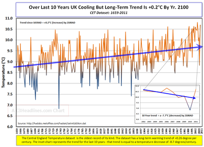 CET temps since 1659 2011
