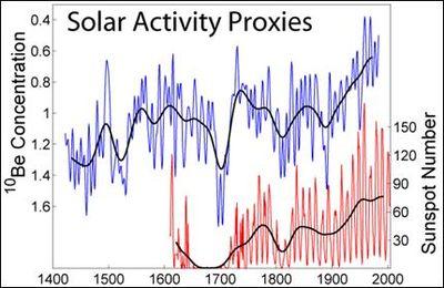 Solar activity proxies chart