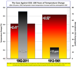 50 year global mean temp comparison 1961 and 2011 011912