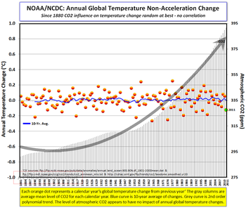 NCDC annual global temp change 2011 011912