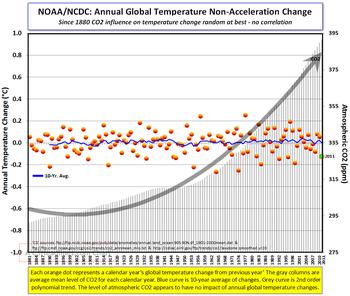 NCDC annual global temp change 2011 011912