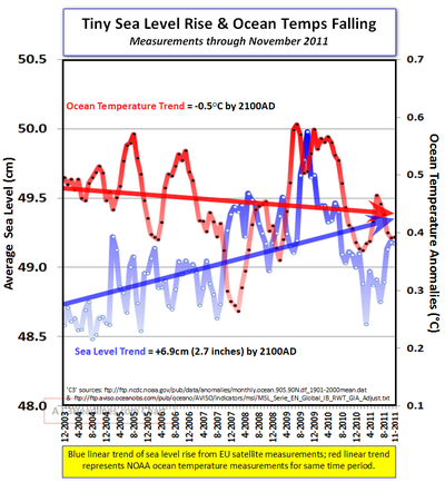 Tiny sea level increase no ocean warming 011912