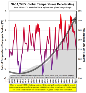 NASA GISS global temperature change since 1880s 012512