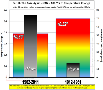 50 yr global mean comparison HadCRUT 1961 and 2011 012912