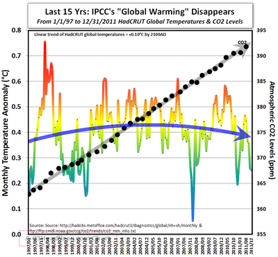 Hadcrut global warming CO2 last 15 years 013012