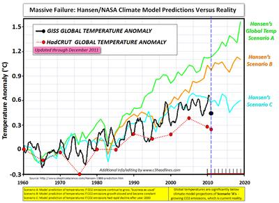 Nasa Hansen Model vs reality chart 013012