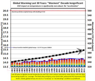 Hadcrut global temperatures last 30 years chart