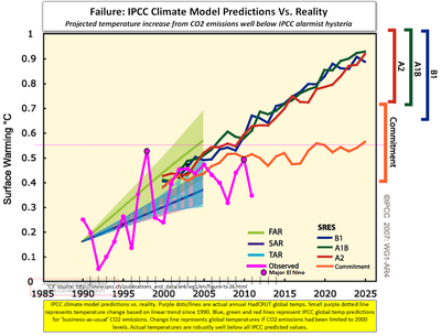 IPCC prediction failure global temps 2011 020112