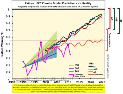 IPCC prediction failure global temps 2011 020112