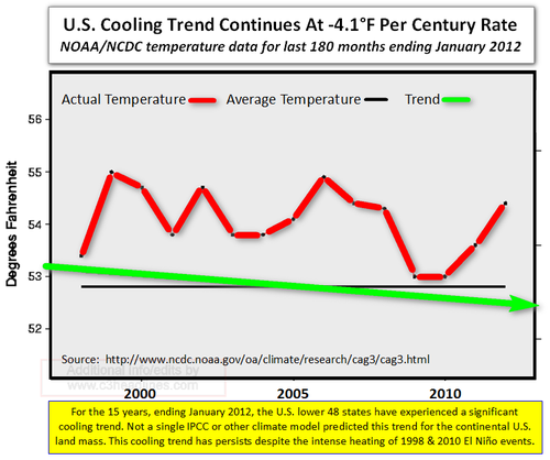 US Temperatures last 15 years January 2012
