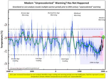 Greenland unprecedented warming chart 021012