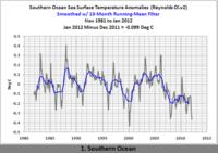 Southern Ocean temperature 1-2012