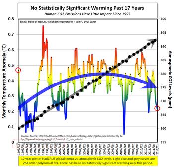 Last 17 years Hadcrut global warming CO2 030112