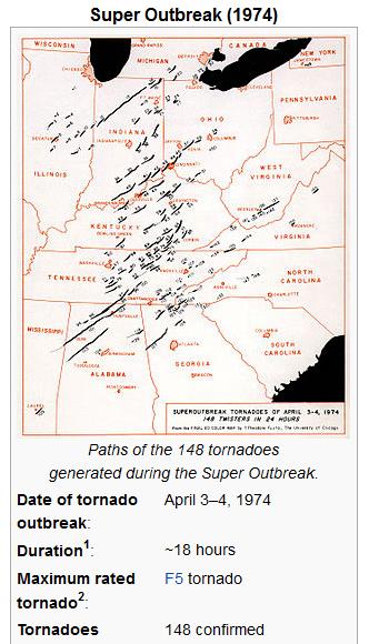 NOAA's 1974 climate change