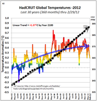 Tom Yulsman cherry picking global warming  4