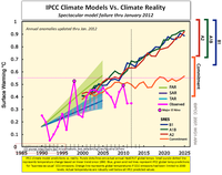 IPCC climate models vs reality january 2012