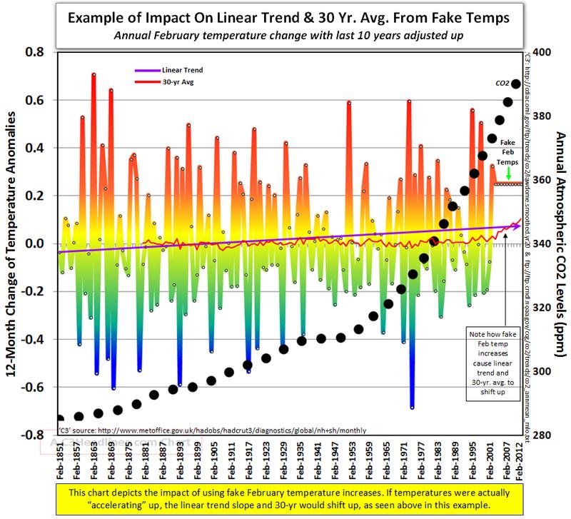 Modern global cooling Hadcrut February fake temperatures