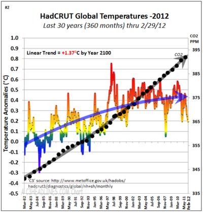 Hadcrut non global warming co2 30 years