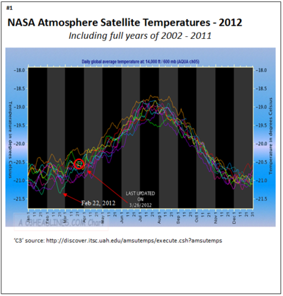 Nasa non global warming march 2012