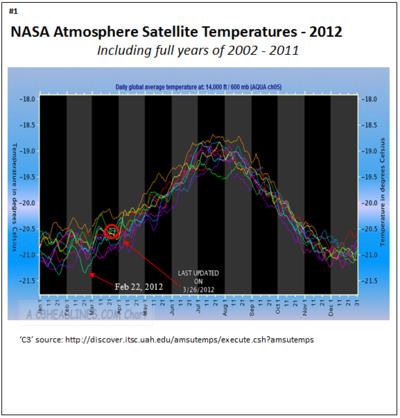 Nasa non global warming march 2012