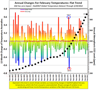 Modern global cooling Hadcrut February temperatures