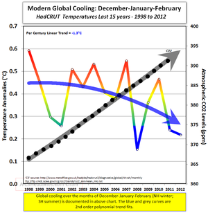 Modern global cooling dec-jan-feb 1998 to 2012