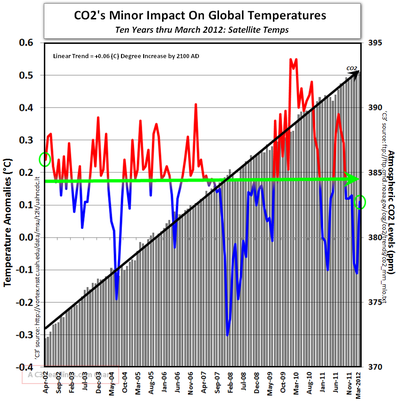 10 years global warming CO2 March 2012