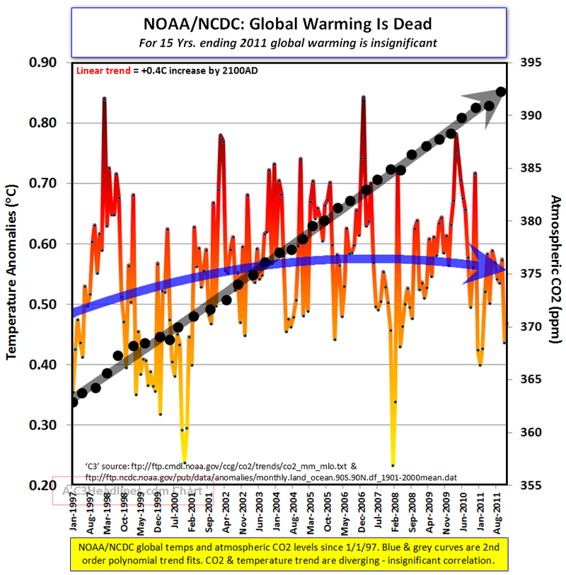 Extreme climate change tiny global warming 2011