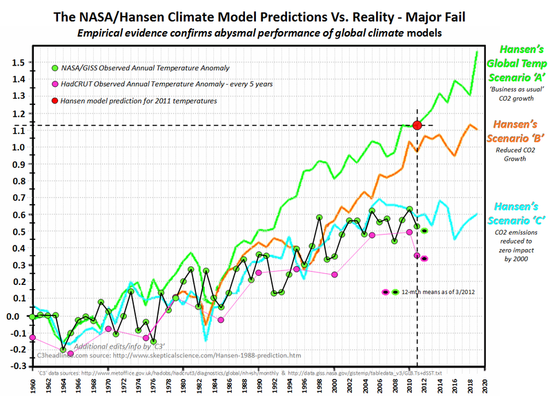 Connect the dots climate model failure global warming james hansen