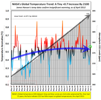 Global warming science facts IPCC MSM lies myths hysteria