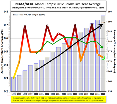 Noaa ncdc global warming science facts april 2012