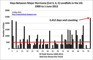 Extreme climate change severe hurricanes IPCC predicted