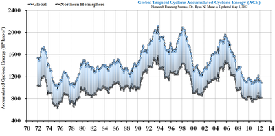 Global northern hemisphere hurricane frequency may 2012