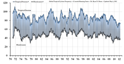 Global tropical storm hurricane frequency may 2012