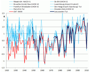 Connect the dots global warming statistics manipulation  4