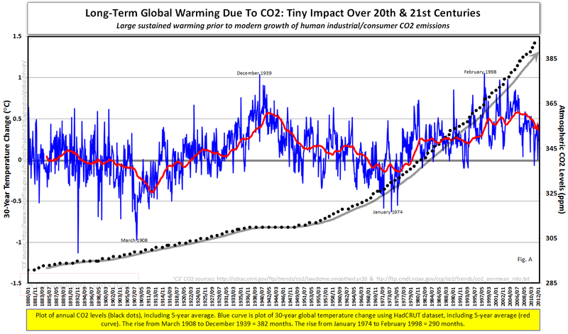 Global warming science facts Climate reality 30-yr change