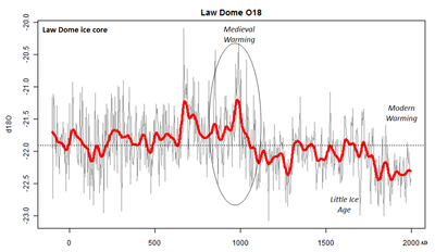 Law Dome ice core medieval warming