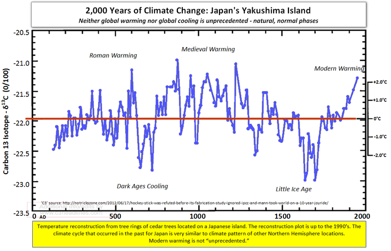 Extreme climate change natural global warming global cooling japan