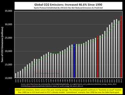Global CO2 emissions 2010
