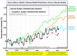 Hansen Climate Model vs Reality oct2011